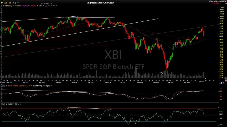 Closing Stock Market Analysis for 3-6-19