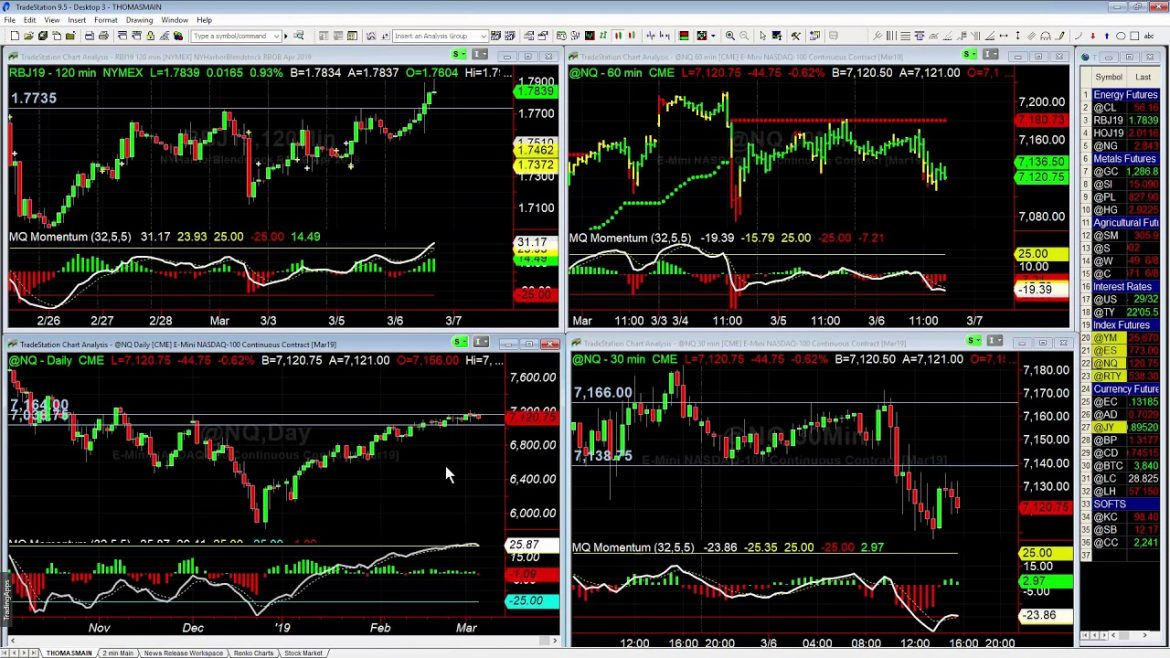 Trading Different Timeframes
