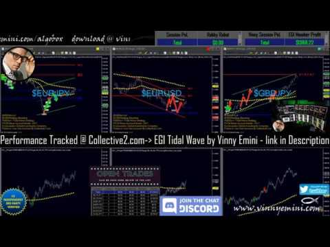 FUTURES Trading | Discord Day Trading Room | Algo Assist Trading Strategies