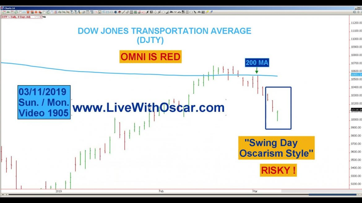"Oscar Carboni Says Red OMNI vs Green ""Swing Day"" Oscarism Setup Stock Market 03/11/2019 #1905"