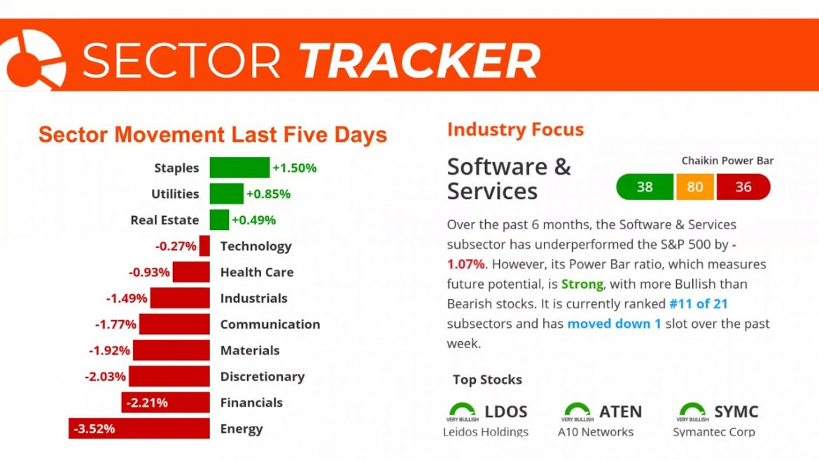 Stock Market Today: Stocks Rebound From Support and Futures Point Higher Today   August 19, 2019