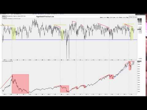 Stock Market Analysis & Breadth Indicators 7-10-19