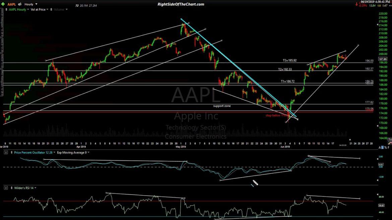 Stock Market Technical Analysis 6-19-19
