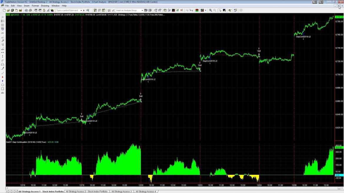 Capturing the Stock Market Meltup with Stock Index Futures Night and Day