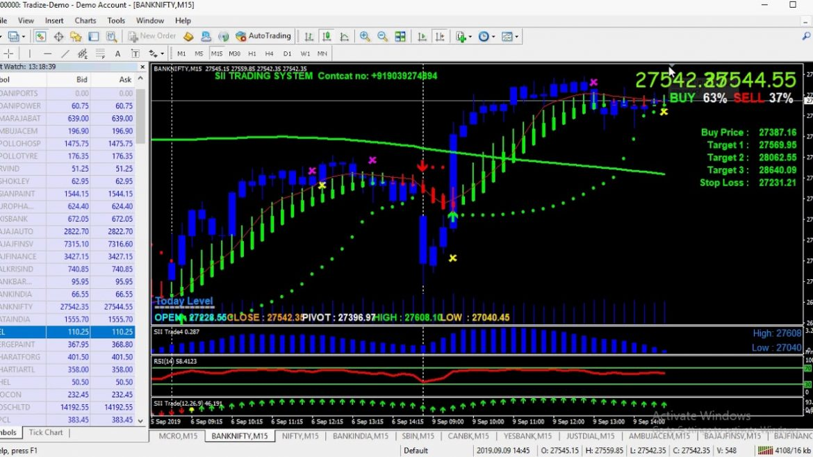 Buy Sell Signal Software 9 September {monday} stock future performance  SII TRADING SYSTEM